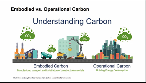 Reuse, Tear Down or Rebuild?, Understanding the Impact of Embodied Carbon  Comparing Options for Historic Retrofit in Boston